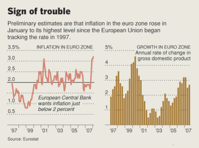 euroinflation